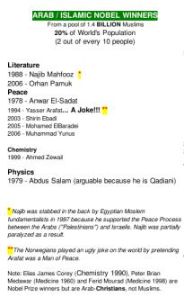 muslim_nobel_prize_winners