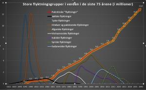 flyktninger-diagram-2