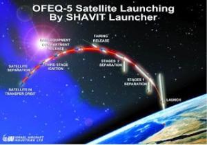 ofeq-5