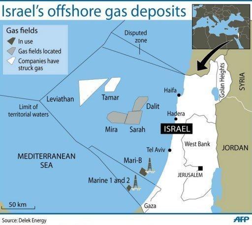 Israels Gas fund