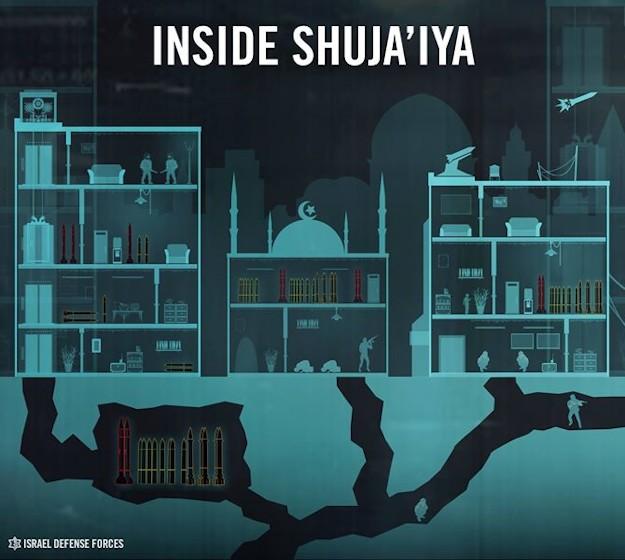 Shujaiya Hamas hospital