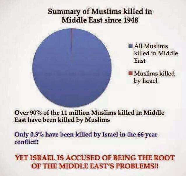 Muslims killed in Middle East since 1948