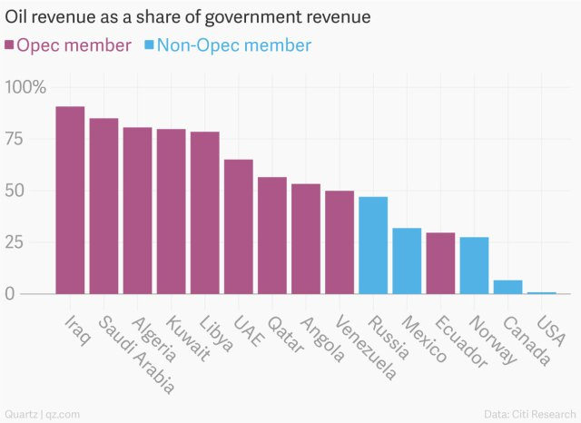 oil-revenue-as-a-share-of-government-revenue-opec-member-non-opec-member_chartbuilder1