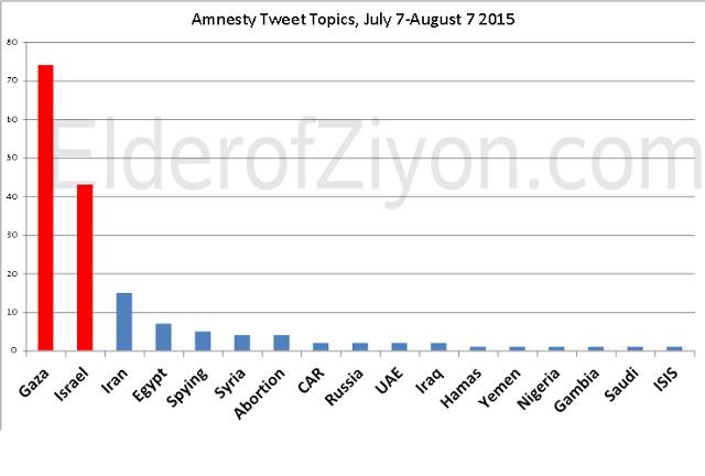 amnesty+tweets