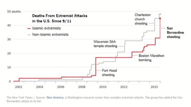 muslimske mord i USA