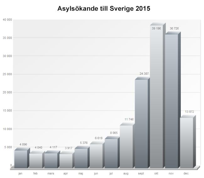 asyl_till_sve_2015